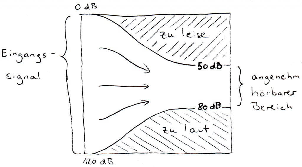 Links sieht man eine Linie von 0dB bis 120dB, welche das Lautstaerkespektrum des gesamten Eingangsbereich beschreibt. Rechts sieht man den gleichen Bereich, eingeschraenkt auf 50dD bis 80dB. Das ist der angenehm hoerbeare Bereich auf den das Hoergeraete das Eingangssignal abbilden muss.