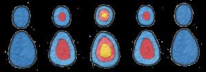 5 Personen, die aeusseren zwei sind komplett blau, die beiden inneren rot und blau und die zentrale Figur ist blau, rot und gelb
