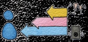 Verschiedene Frequenzen (Sektgläser = hoch, Bässe von Musik = tief) reichen unterschiedlich weit zum Zuhörer