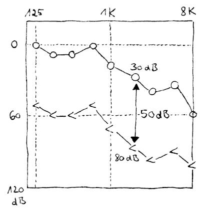 Audiogramm mit einer Hörschwelle der Luftleitung und der Knochenleitung. Die Differenz ist 50dB.