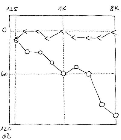 Audiogramm der Hörschwellen. Hier liegt die Knochenleitung unter der Luftleitung.