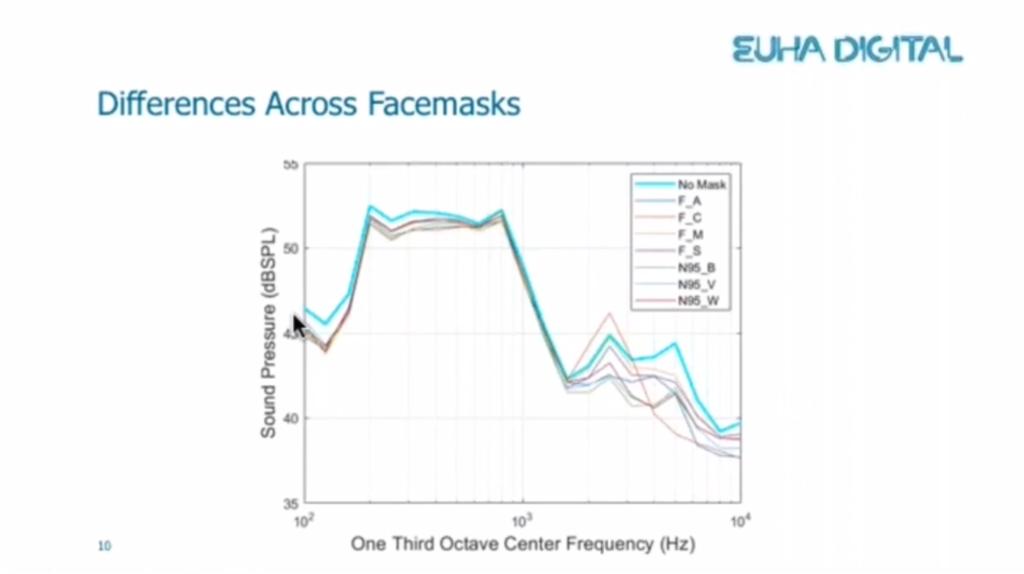 Ein Graph mit verschiedenen Messkurven für Sprachsignale ohne Maske und mit verschiedenen Masken. Die Kurve vieler Masken fällt in den hohen Frequenzen ca. 5db ab.