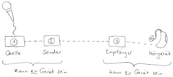 Verbindungsschritte von der Quelle zum Hörgerät